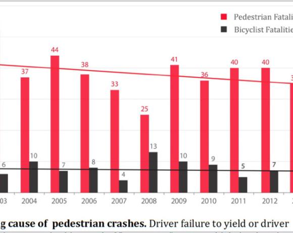 Minnesota Traffic Fatalities Decline 41% Since 2003