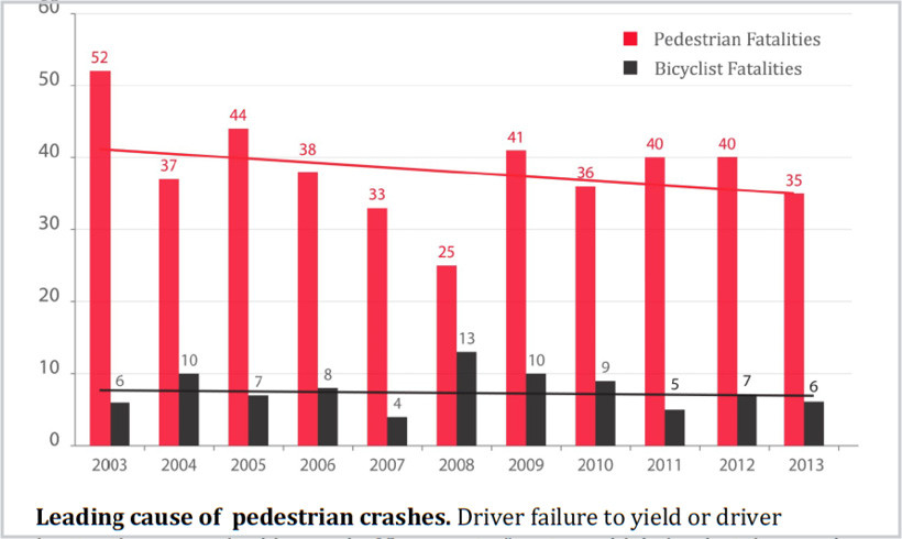 Minnesota Traffic Fatalities Decline 41% Since 2003
