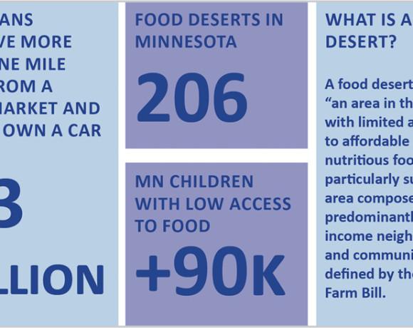 Transportation & Food Access