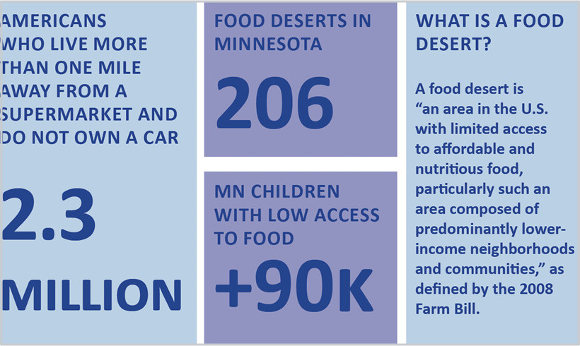 Transportation & Food Access