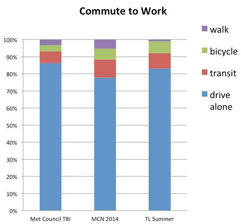 Chart-shows-Tranportation-Leader-commutes-are-more-multimodal-than-regional-average